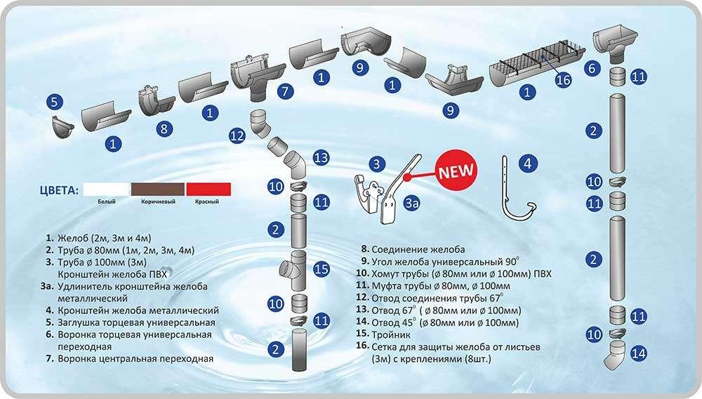 Пластиковые водосточные системы аквастоун (aquastone) в Крыму, Симферополе