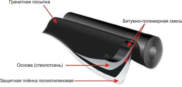 Технология производства еврорубероида – симферопольская компания «Кровля-Про». Доставка по Крыму
